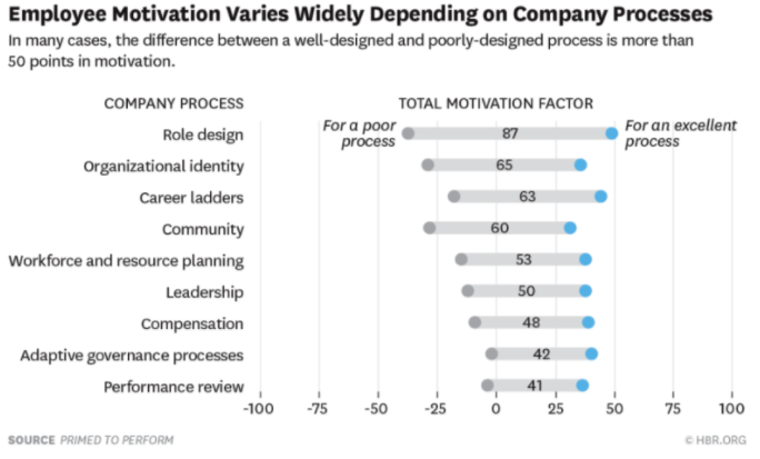 Employee-Motivation-Varies-Widely-Depending-on-Company-Processes